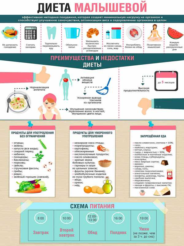 Диета Беременных По Дням. Правильное питание и меню для беременных на каждый день
