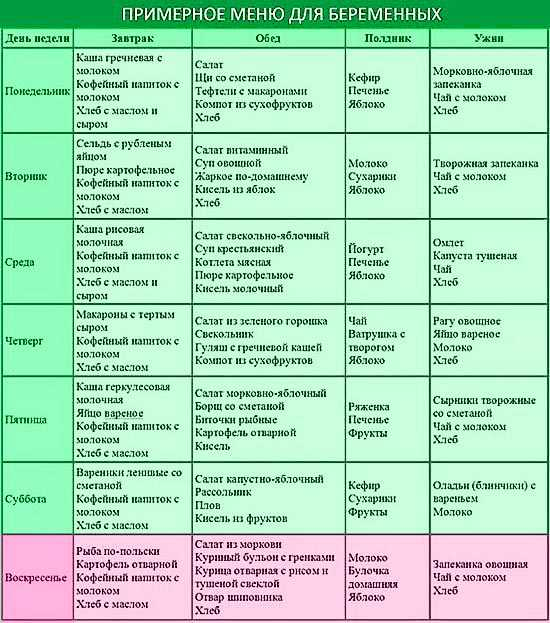 Белковая диета меню беременным